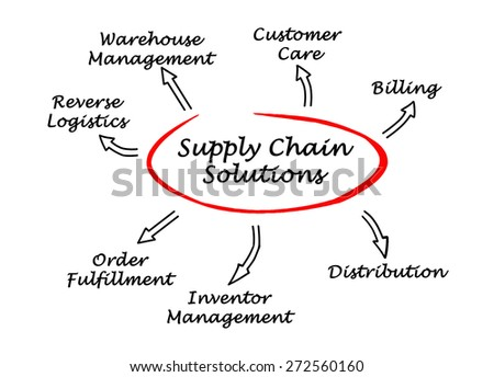 Supply Chain Solutions - stock photo