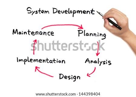 System development work flow diagram on white board