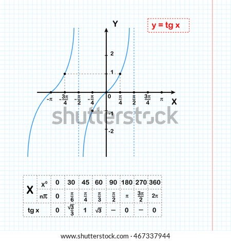 Tangent function on sheet of paper with coordinate table, 2d illustration on grid, raster