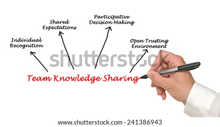 Team Knowledge Sharing