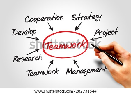 Teamwork mind map, team building business concept - stock photo