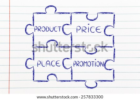 the elements of marketing mix: product, price, place, promotion