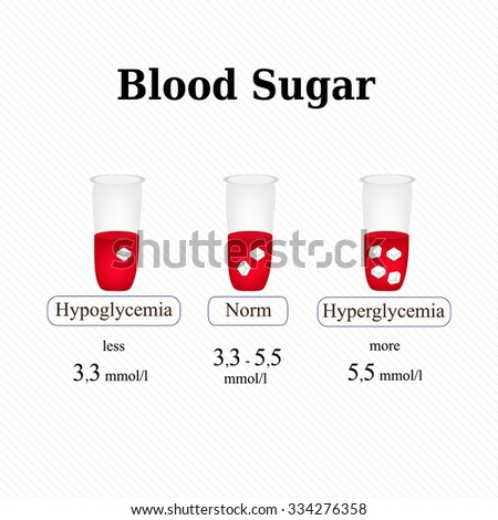 The level of sugar in the blood. Hypoglycemia. Hyperglycemia. Infographics. illustration. - stock photo