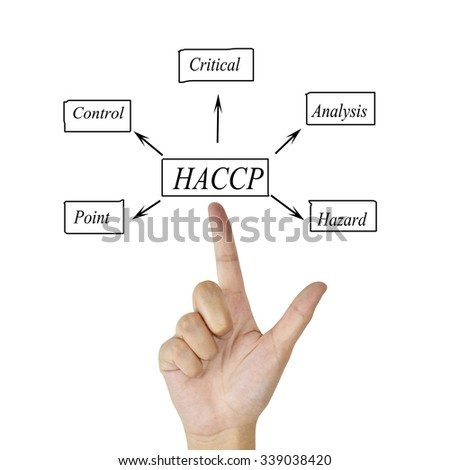 The meaning of HACCP concept (Hazard Analysis of Critical Control Points) a principle for used in manufacturing.