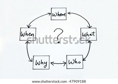 The 5 W: When What Which What and Why - stock photo
