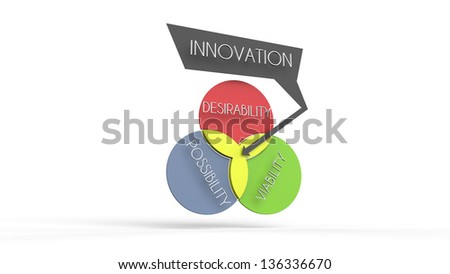 This is a venn diagram illustration of how innovation is largely defined.