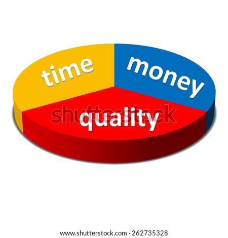Time Money Quality Balance concept, business strategy, isolated in white background - stock photo