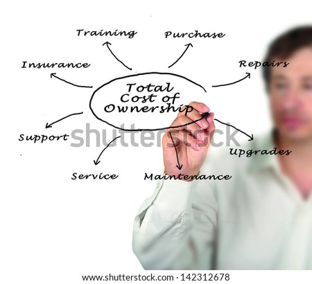 Total cost of ownership - stock photo