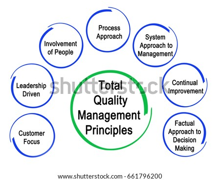 the role of total quality management tqm in the food industry The father of the quality movement which is w edwards deming introduced the concept of management named total quality management (tqm) this appro.