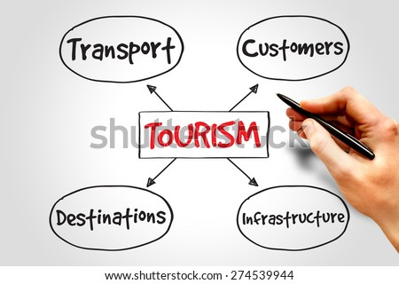 Tourism industry mind map business concept - stock photo