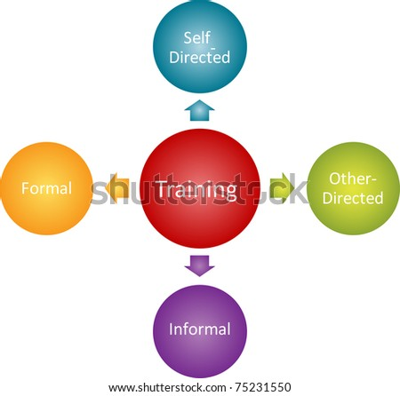 Training types business diagram management strategy concept chart illustration