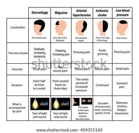 Types of headaches. Driving. Table. Infographics. illustration on isolated background - stock photo