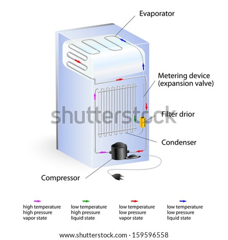 typical refrigeration cycle.   compressor constricts the refrigerant vapor, raising its pressure. When the hot gas the it becomes a liquid. Liquid form at high pressure, the refrigerant cools down.  - stock photo