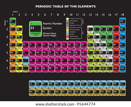Updated periodic table with livermorium and flerovium for education - stock photo