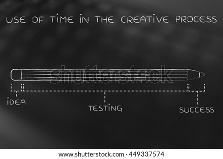 use of time in the creative process: diagram with pencil metaphor, long testing phase after coming up with an idea before reaching success - stock photo