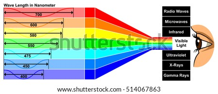 Visible light wave length difference between stock illustration visible light with wave length difference between spectra colors which give different properties human eye can ccuart Choice Image