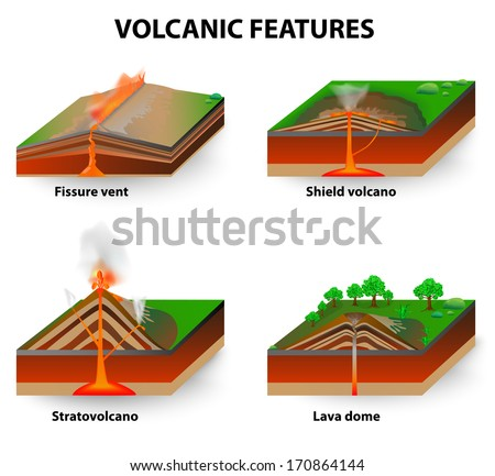 Volcanic features. Fissure vents, Shield volcanoes, Lava domes and stratovolcano. diagram - stock photo