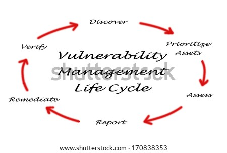 Vulnerability management on digital rendering