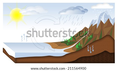Water cycle - stock photo