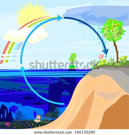 Water cycle in nature - stock photo