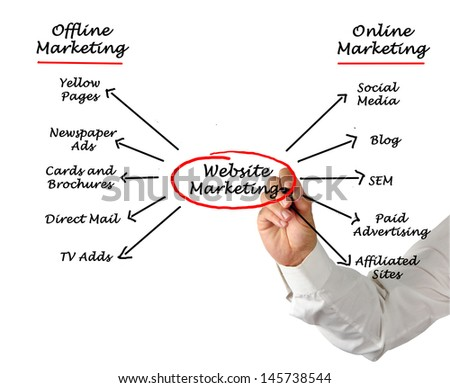 Web site marketing - stock photo
