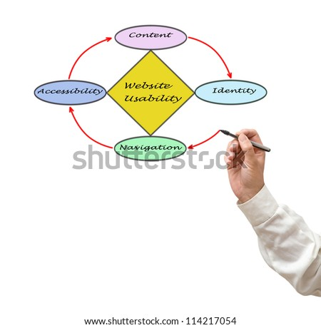 Web site usability - stock photo