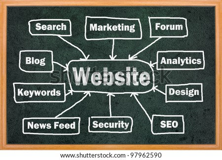 Website concept with other related words on retro blackboard - stock photo