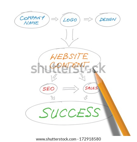 website design planning conceptual diagram on white background