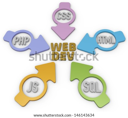 Website Development PHP HTML Javascript CSS SQL Arrows - stock photo