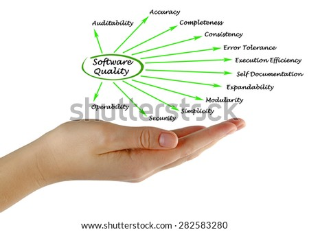 What Contributes to Software Quality Factors - stock photo