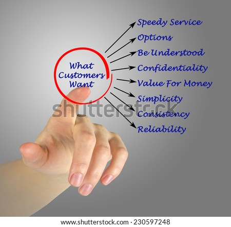 What Customers Want - stock photo