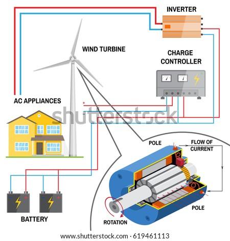 Wind turbine generator diagram wiring diagram database wind turbine system home renewable energy stock illustration rh shutterstock com block diagram of wind turbine generator wind energy generator diagram asfbconference2016 Choice Image