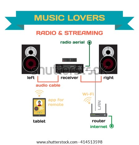 Wiring a music system for analog radio and streaming music flat design. Connect the receiver to your speakers and router. Radio and streaming music for home parties and for music lovers - stock photo