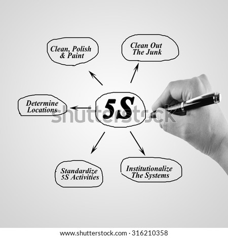 Woman hand writing element of 5S principle on white background for used in manufacturing.