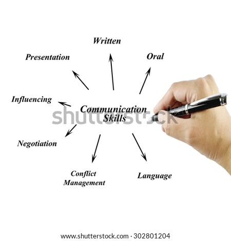 writing and oral communication What do employers mean when they ask for excellent communication skills by ruth mayhew lead, negotiate and express yourself when speaking and writing.