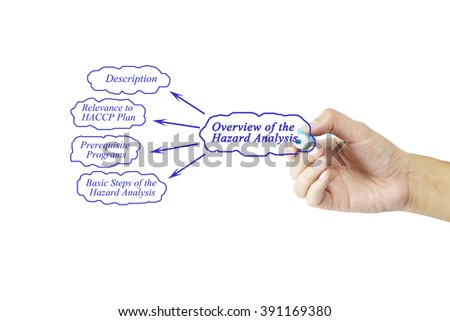Women hand writing element of Overview of the Hazard Analysis for business concept and use in manufacturing(Training and Presentation)
