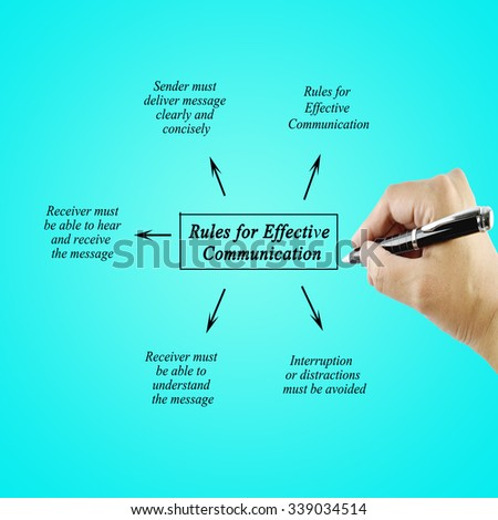 Women hand writing element of Rules for Effective Communication for business.