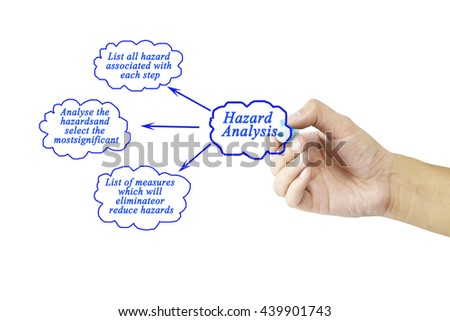 Women hand writing tree step of Hazard analysis concept for use in manufacturing(Training and presentation )