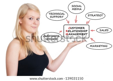 Young businesswoman showing customer relationship management process concept. Isolated on white. - stock photo