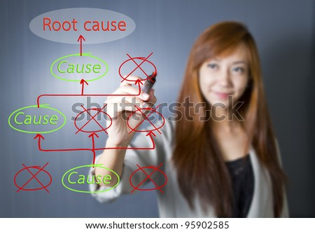 Young women write root cause investigation concept.