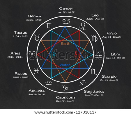 zodiac signs on a blackboard