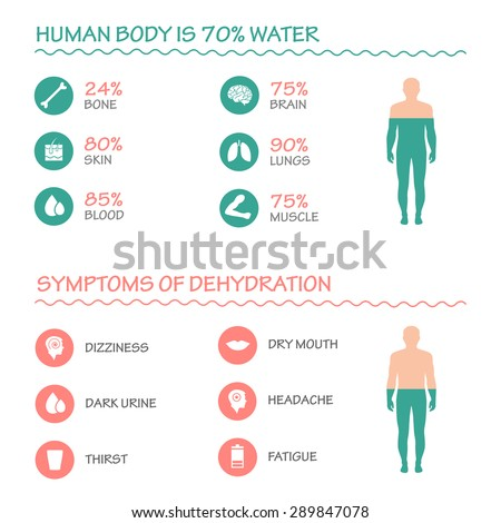 body health vector infographic illustration ,drink, water icon, dehydration symptoms