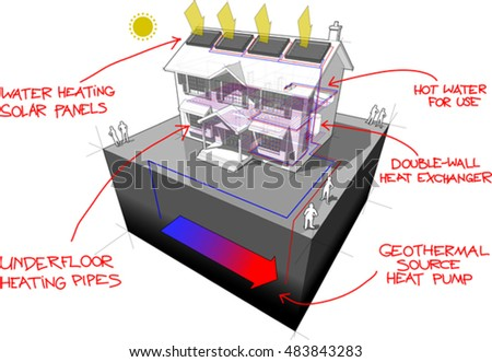 3d illustration of diagram of a classic colonial house with floor heating and ground source heat pump and solar panels on the roof as source of energy for heating and floor heating