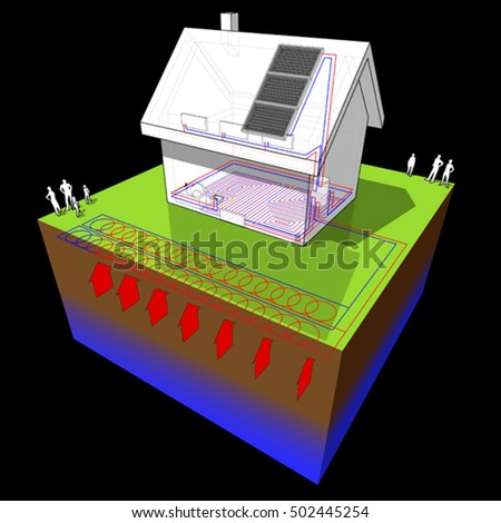 3d illustration of diagram of a detached  house with floor heating on the ground floor and radiators on the first floor and geothermal source heat pump and solar panels as source of energy
