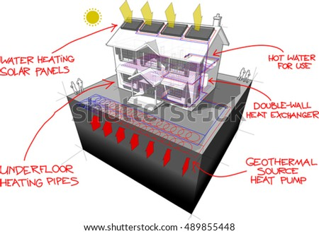 3d illustration of diagram of classic colonial house with planar ground source heat pump and solar panels on the roof as source of energy for heating and red hand drawn technology definitions over it