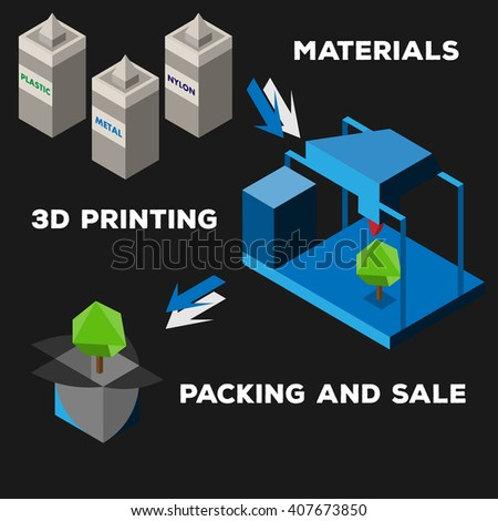 3d printer steps flat style on colored background  - stock vector