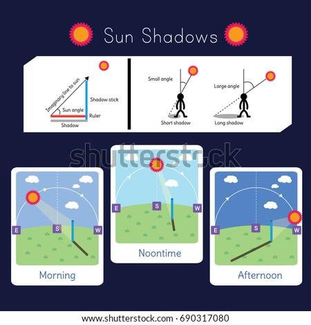 2 Diagrams Explaining Sun Shadows 3 Stock Vector Royalty Free