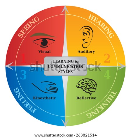 4 Learning Communication Styles Diagram - Life Coaching - NLP - stock vector