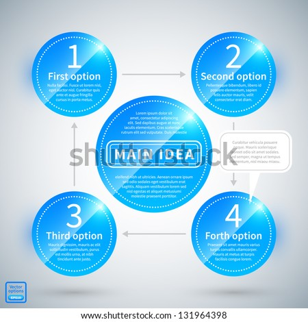 4 options with arrows from one to the other around the main idea. - stock vector