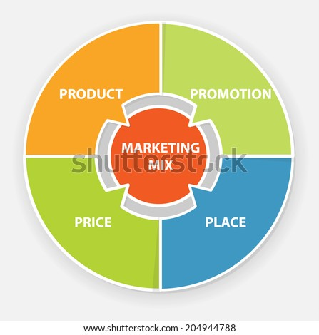 4P marketing mix model - price, product, promotion and place, vector illustration - stock vector